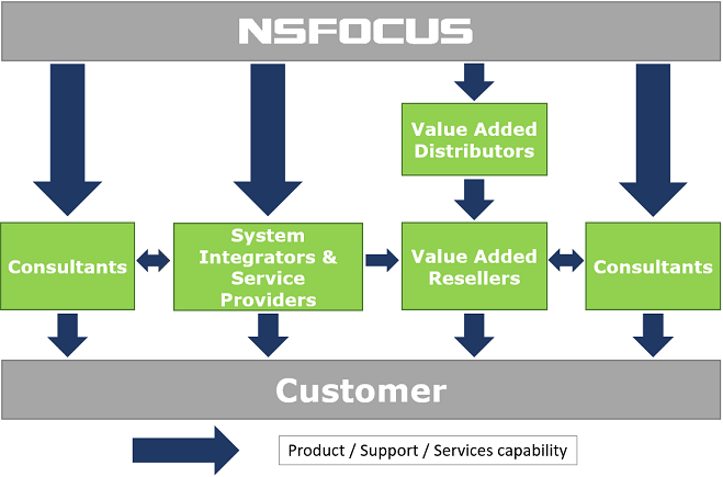 nsfocus-partner-ecosystem
