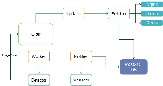 Technical Report on Container Security (V)-1 - NSFOCUS, Inc
