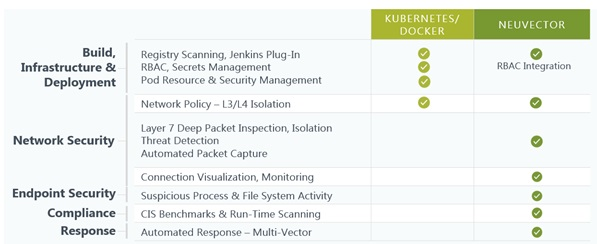 Technical Report on Container Security (V)-2 - NSFOCUS, Inc