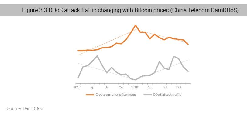2018 DDoS Attack Landscape-3 - NSFOCUS, Inc , a global