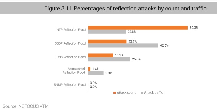 2018 DDoS Attack Landscape-4 - NSFOCUS, Inc , a global network and