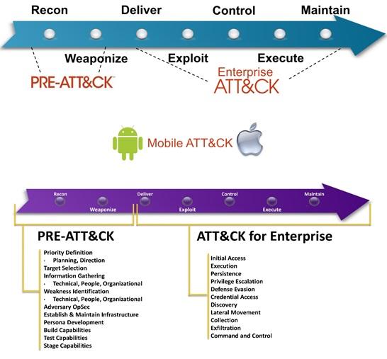 Threat Model ATT&CK - NSFOCUS, Inc , a global network and