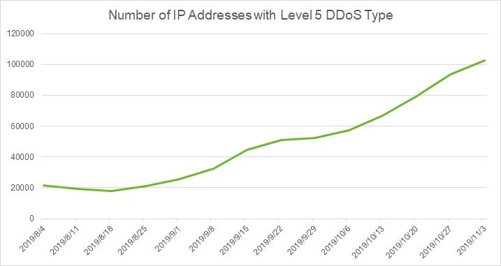 IP Reputation Report-11032019